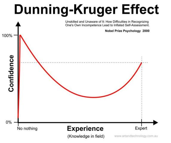 The Dunning–Kruger effect